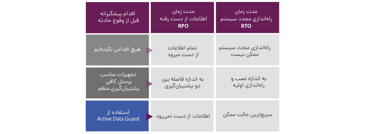 توضیح RPO و RTO