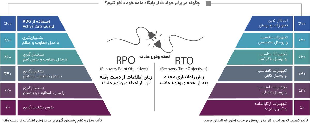 اینفوگرافیک RPO و RTO
