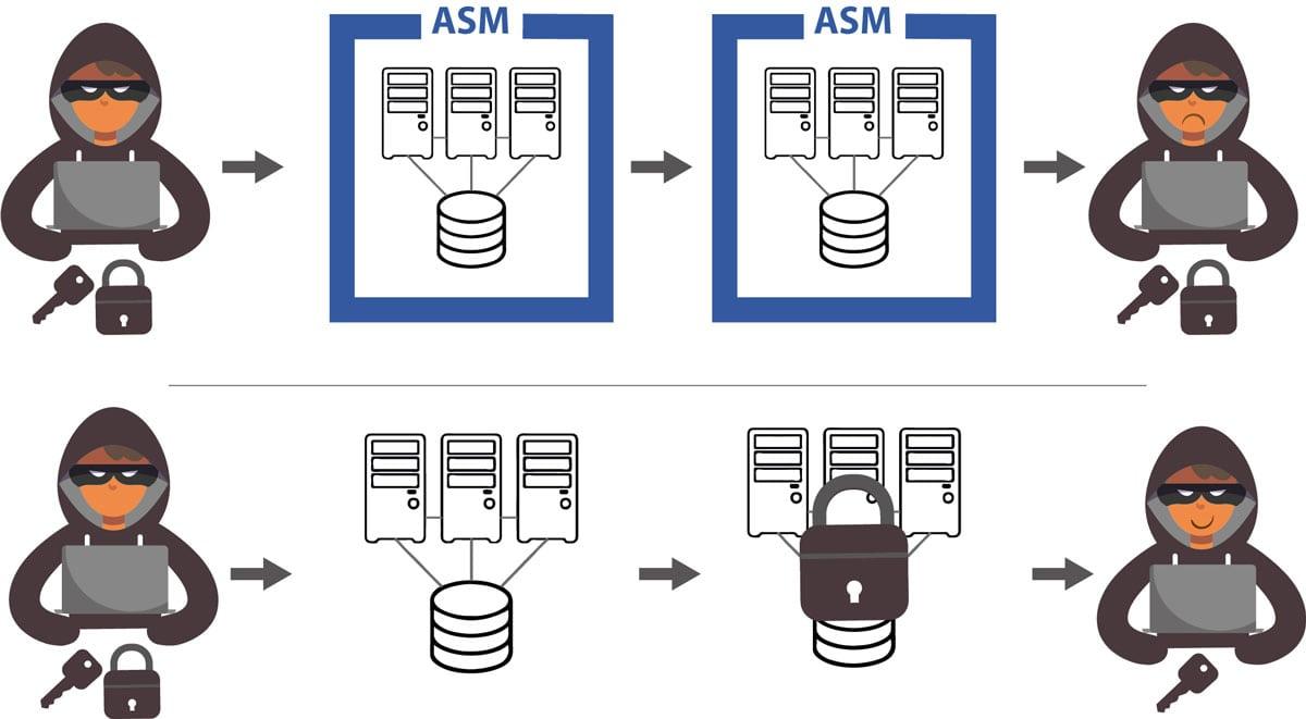 استفاده از ASM چه کمکی به دیتابیس می کند؟