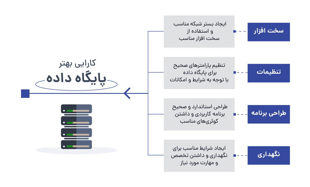 میزان کارایی پایگاه داده به چه عواملی بستگی دارد؟